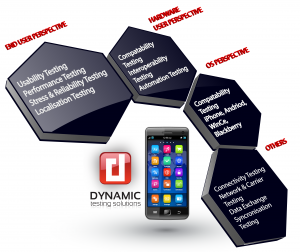 DTS DMA Mobile Testing Types