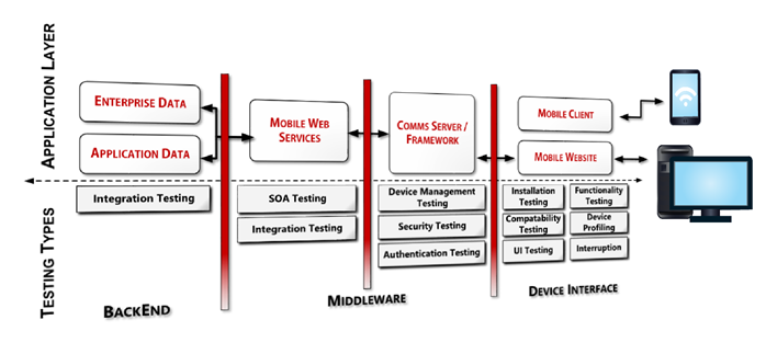 Mobile - Testing the Application